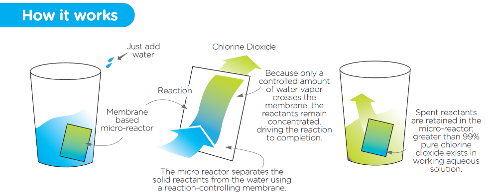 How Selectrocide work when decontaminating water systems